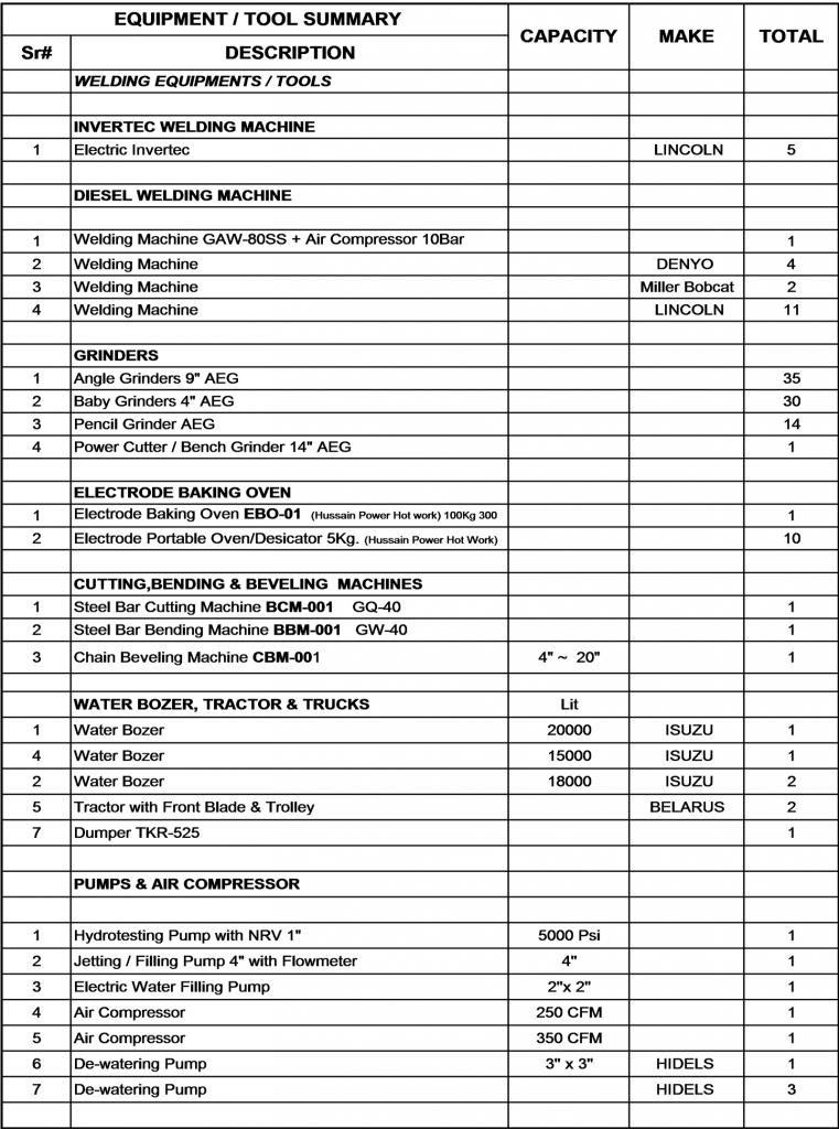 Equipment List – Unique Construction & Engineering Services (Pvt